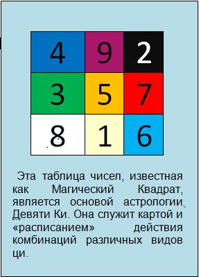 Магический квадрат, астрология, фэн-шуй